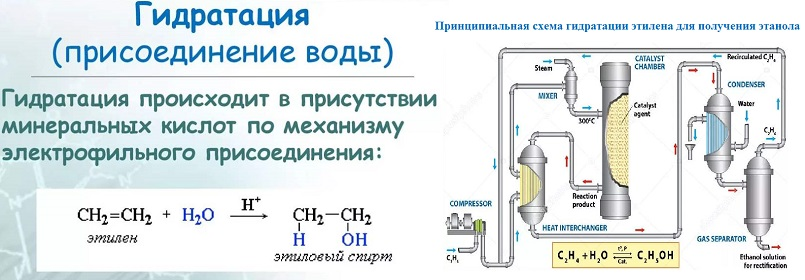 Получение этилового спирта из этилена методом гидратации.jpg