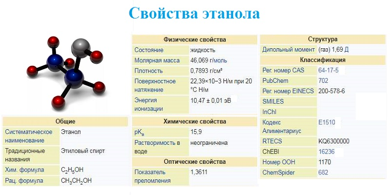 Свойства этилового спирта и химическая формула.jpg