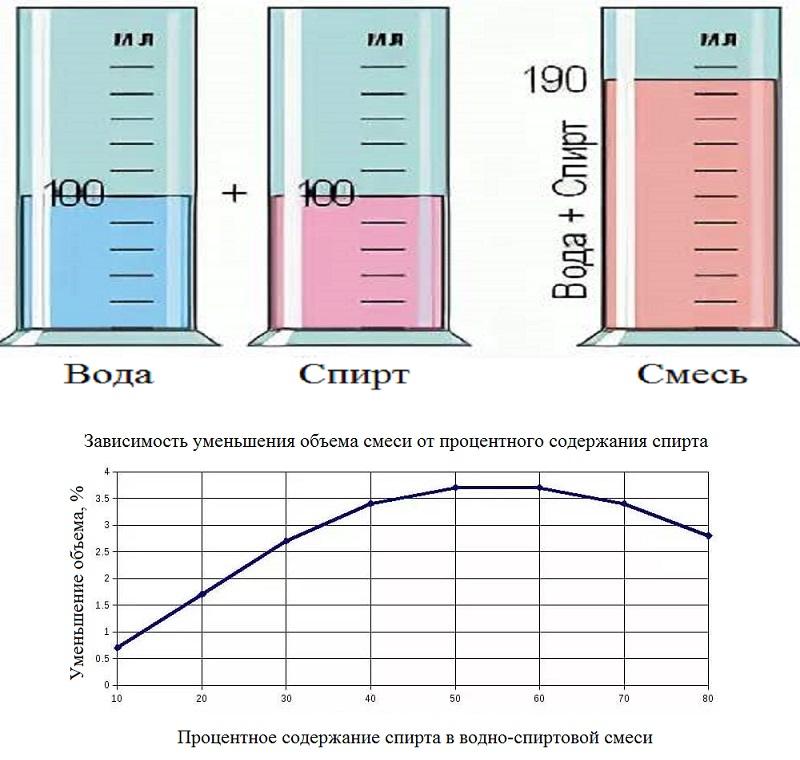 Сжатие (контракция) водно-спиртовой смеси в зависимости от содержания этилового спирта.jpg
