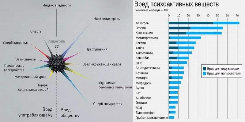 Вред от алкоголя по сравнению с другими наркотиками.jpg